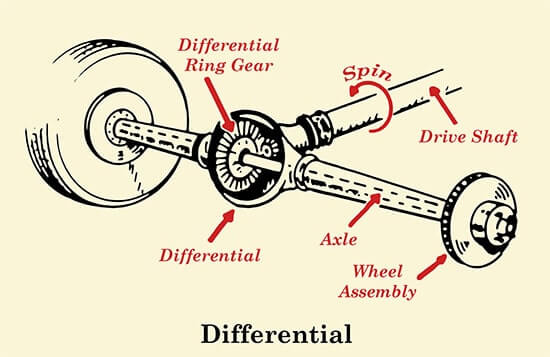 Differential 1 - What is a Drivetrain | How Drivetrains Work