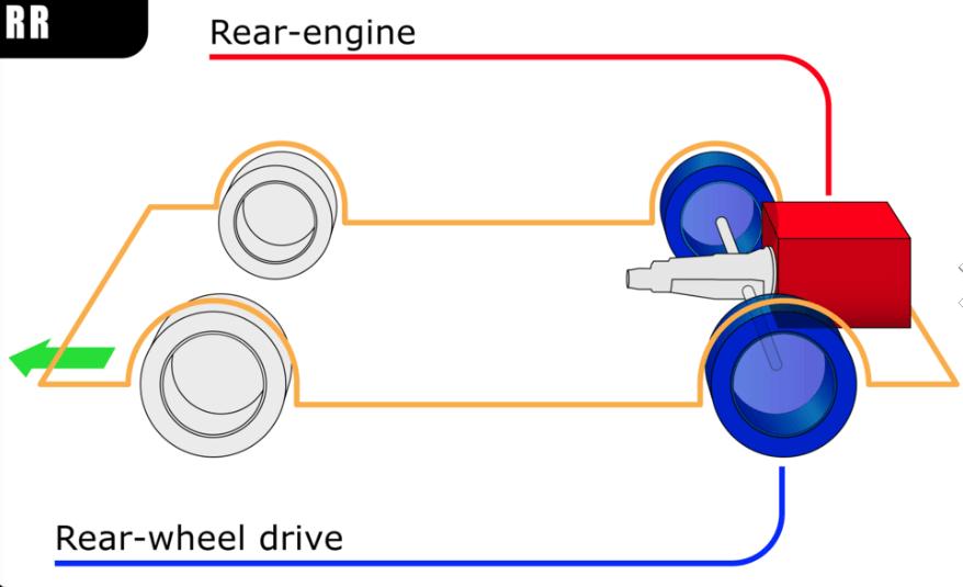 R RWD - What is a Drivetrain   How Drivetrains Work