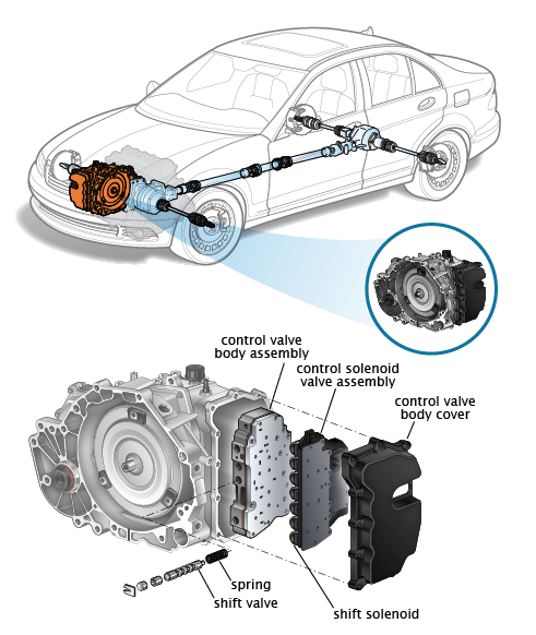 Transaxle - What is a Drivetrain | How Drivetrains Work