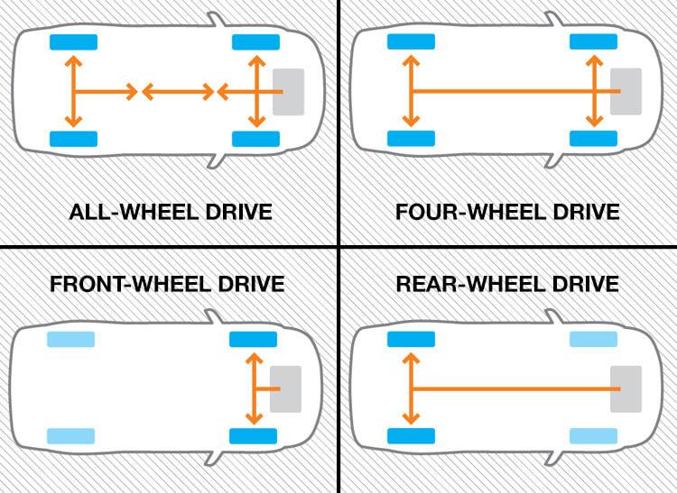 drivetrains - What is a Drivetrain   How Drivetrains Work
