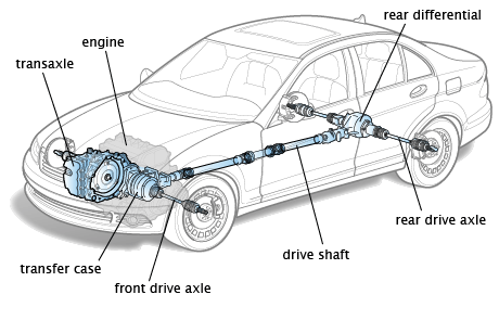 fwd traverse engine - What is a Drivetrain | How Drivetrains Work
