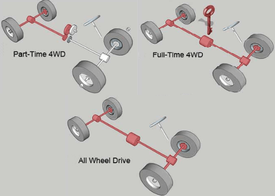 4WD Types - What is a Drivetrain | How Drivetrains Work