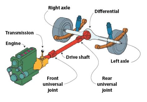Rear Wheel Drive 1 - What is a Drivetrain   How Drivetrains Work
