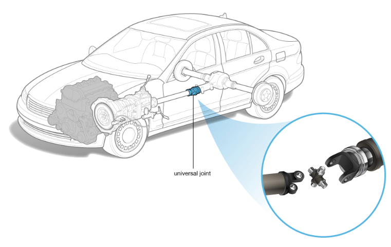 Universal Joint - What is a Drivetrain   How Drivetrains Work