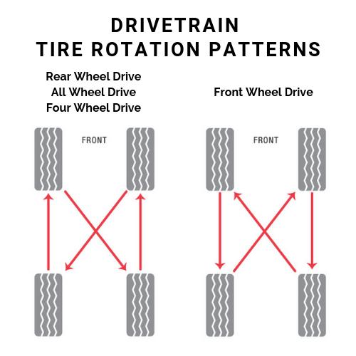 Tire Rotation - Tire Service: Mobile Tire Service Guide