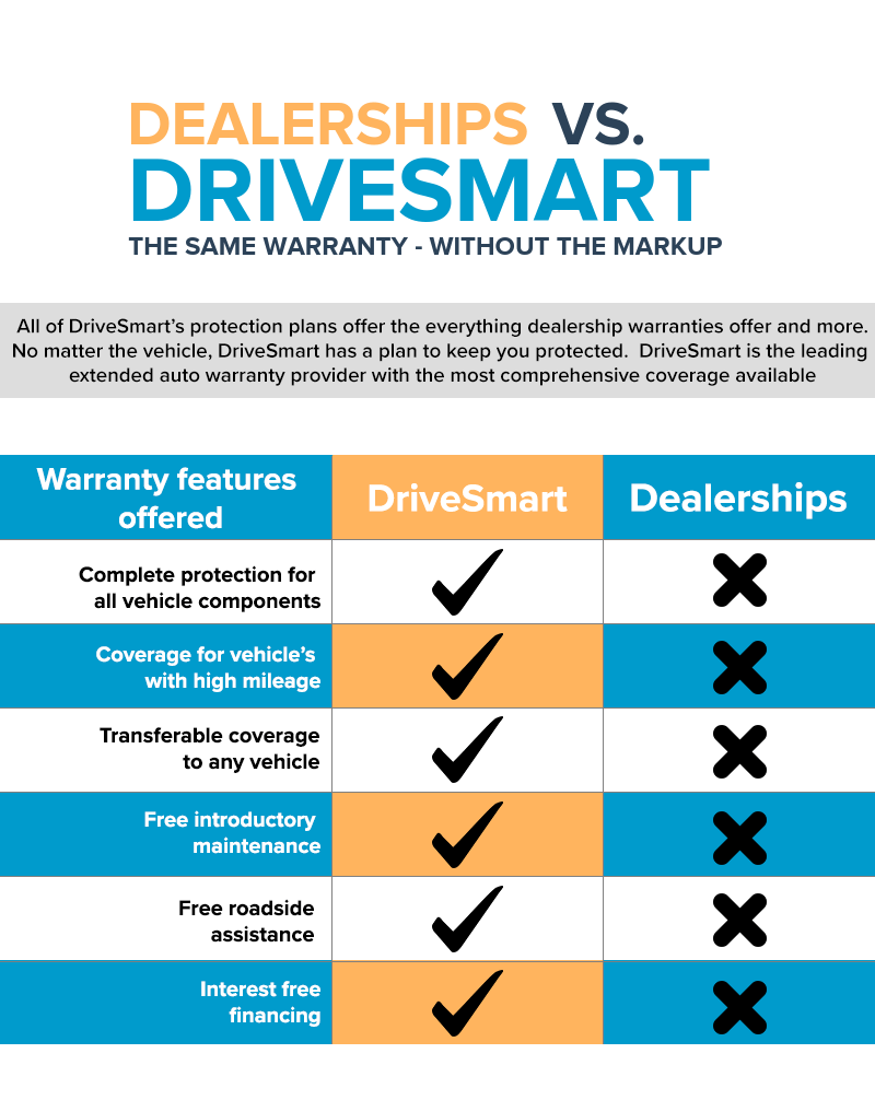 drivesmart vs dealership warranties infographic - What Is a Drivetrain Warranty?