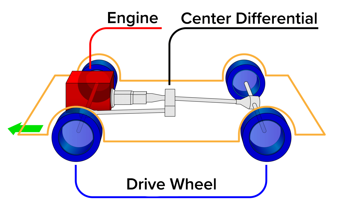Front Engine Four Wheel Drive Diagram
