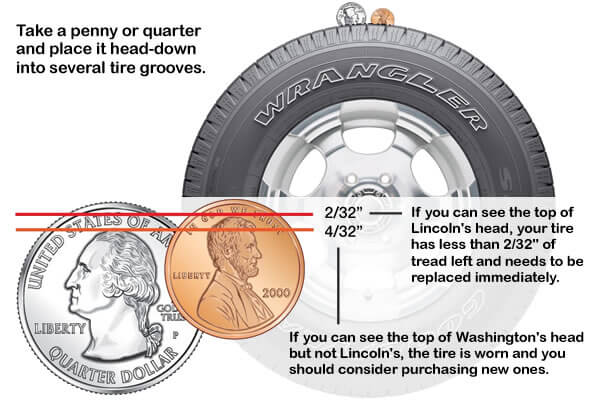 The Penny & Quarter Tests